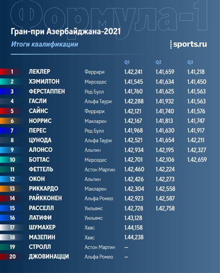 Гран-при Азербайджана-2021. Квалификация. Леклер выиграл поул, Хэмилтон – второй, Ферстаппен – третий, Мазепин – 18-й