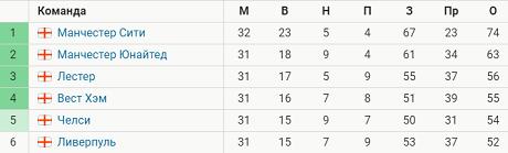 «МЮ» сократил отставание от Сити до 11 очков и оторвался от «Лестера» на 7 баллов