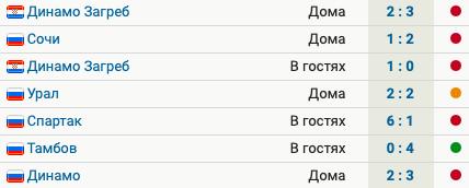 У «Краснодара» 5 поражений, ничья и победа в 7 матчах после зимней паузы