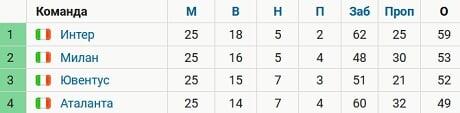 «Ювентус» отстает от «Милана» на 1 очко, от «Интера» – на 7. У команд по 25 матчей