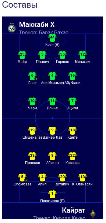 Названы стартовые составы «Кайрата» и «Маккаби» на предстоящий матч 1-го раунда ЛЧ