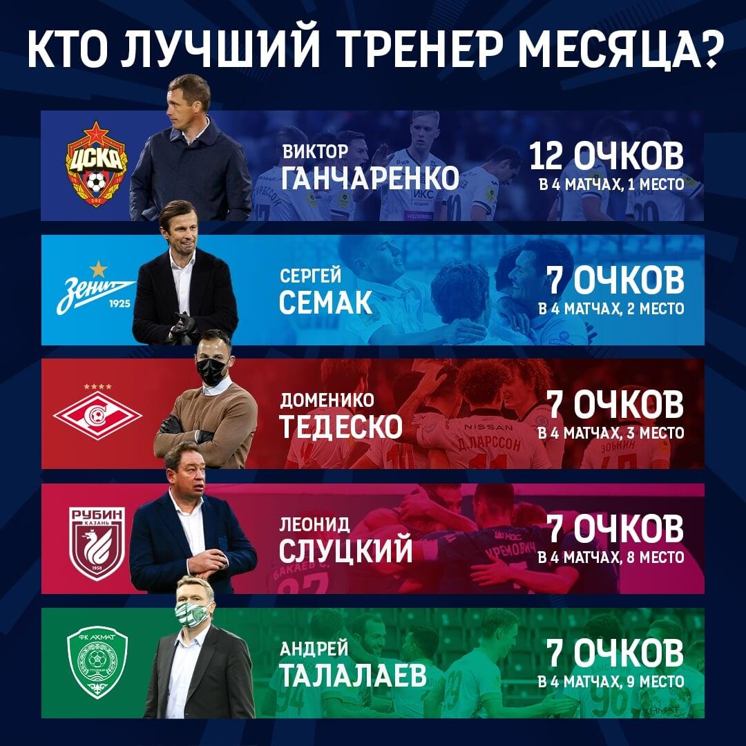 Гончаренко, Тедеско, Семак, Слуцкий и Талалаев претендуют на звание лучшего тренера октября в РПЛ