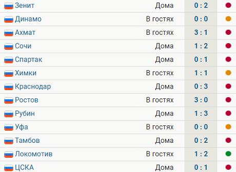У «Ротора» одна победа в 13 матчах РПЛ