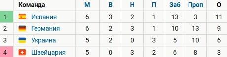 Испания вышла в полуфинал Лиги наций