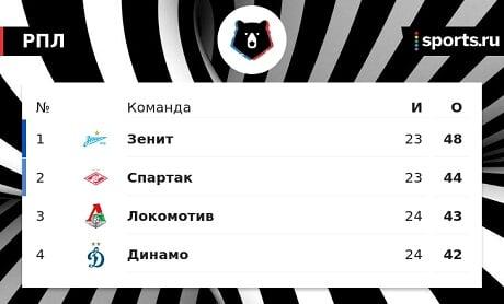 Дмитрий Комбаров: «Между «Спартаком» и «Зенитом» не вижу большой разницы в классе. Думаю, красно-белые могут забрать чемпионство»