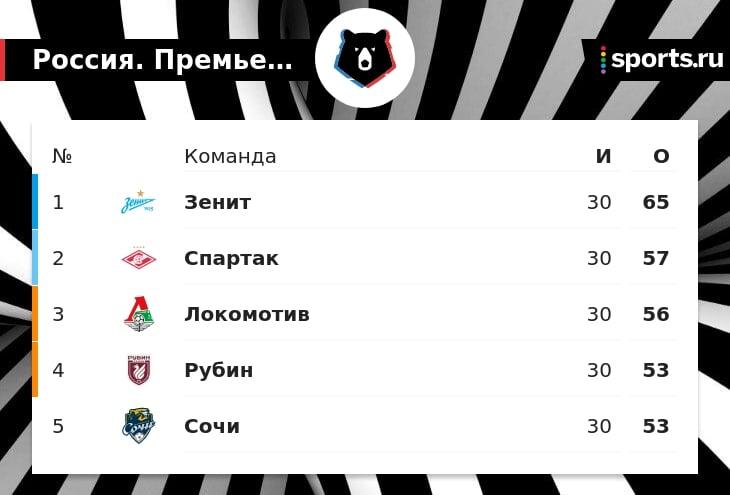 Доменико Тедеско: «Зенит» – заслуженный чемпион. «Спартак» может лучше, разрыв между первым и вторым местом меньше в этом году»