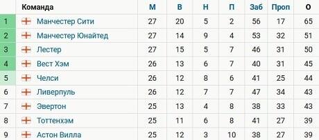 Отрыв «Ман Сити» от второго места в АПЛ вырос до 14 очков