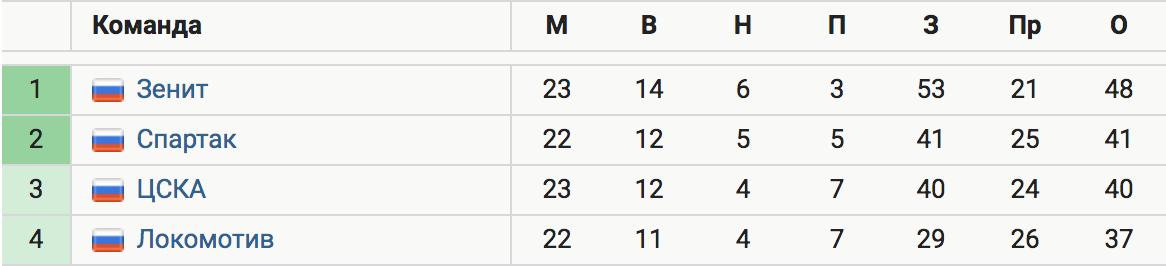 «Зенит» обыграл ЦСКА в Москве (3:2) и оторвался на 8 очков. Вендел сделал дубль, у Кузяева 2 ассиста, Ахметов получил красную