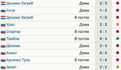 «Краснодар» прервал серию из 3 поражений, сыграв вничью с «Зенитом». У команды 1 победа в 10 последних матчах