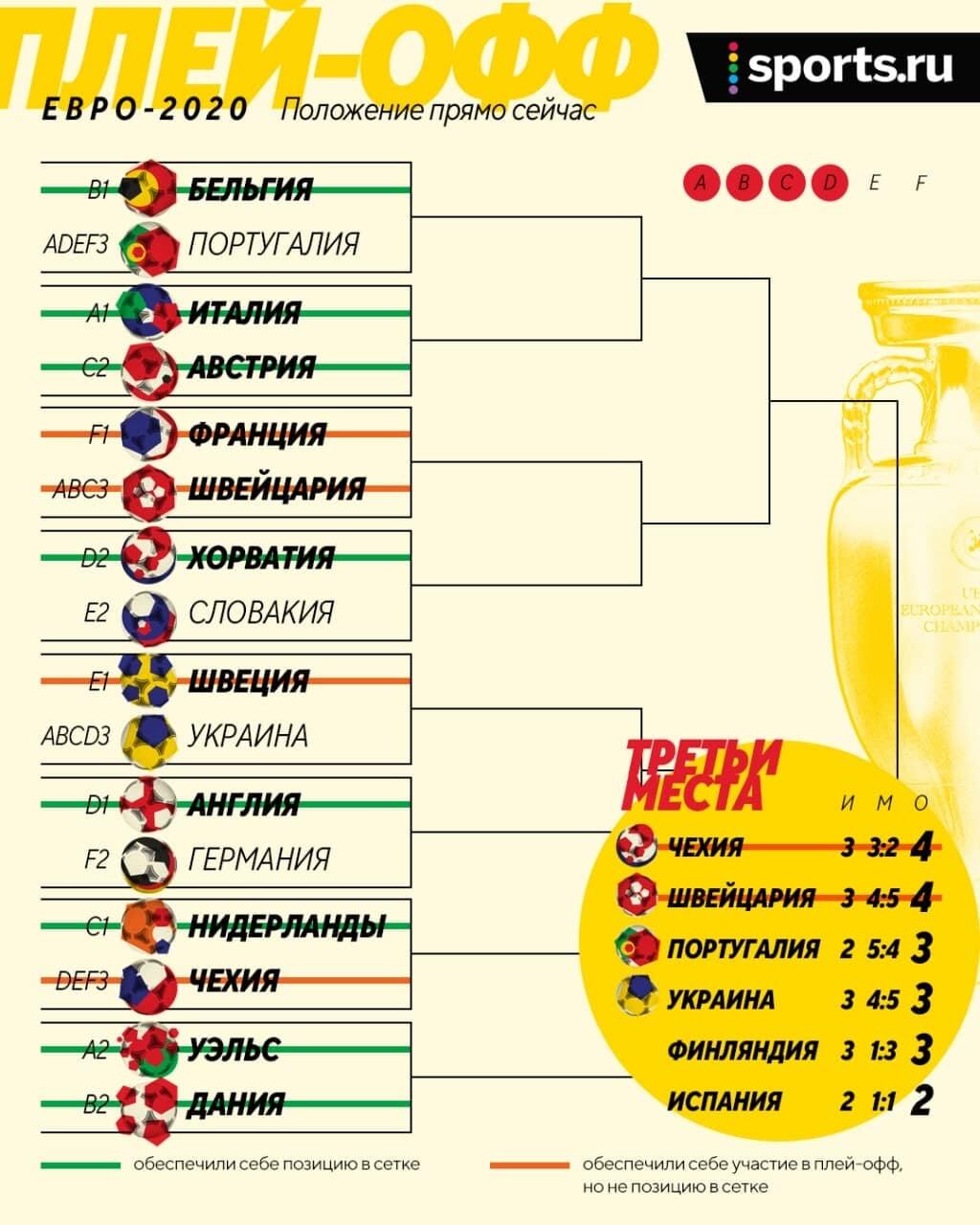 Украина может выйти в плей-офф Евро, если хотя бы в одной из двух групп 3-е место будет хуже