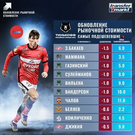 Бакаев – наиболее подешевевший игрок РПЛ, Чалов, Джикия и 4 футболиста «Краснодара» – в топ-10 (Transfermarkt)