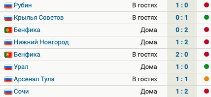 У «Спартака» 5 поражений в 8 матчах при Витории