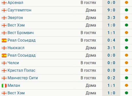 «МЮ» продлил до 13 матчей беспроигрышную серию, не пропустив в 4 играх АПЛ подряд