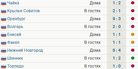 У «Спартака-2» одна победа и 6 поражений в 9 последних матчах