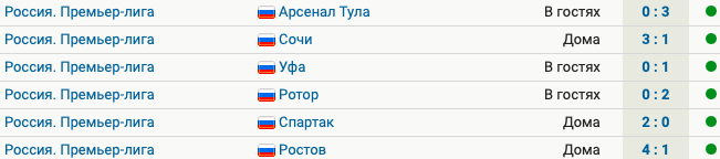 «Локомотив» выиграл 9 матчей подряд. Общий счет – 23:3