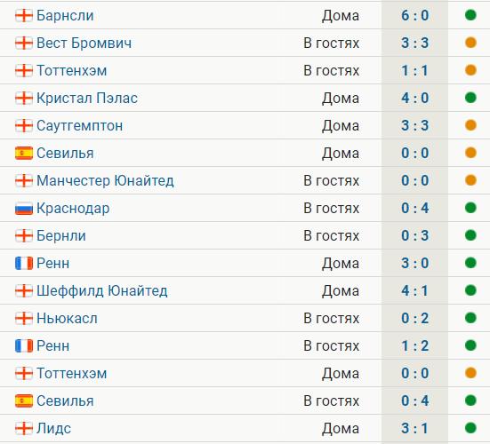 «Челси» продлил серию без поражений в основное время до 16 матчей, обыграв «Лидс» (3:1). Следующий – «Краснодар»