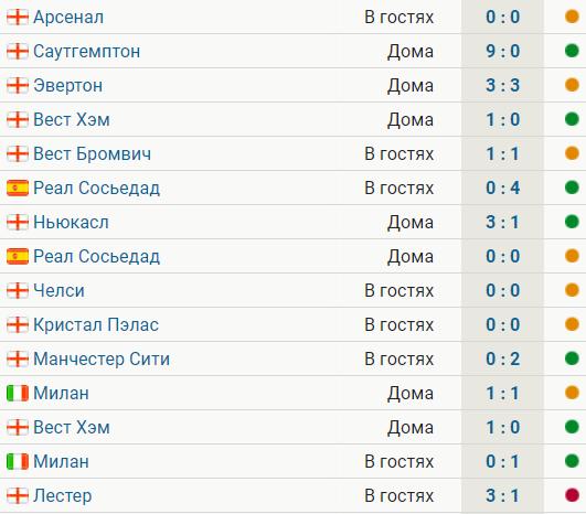 «МЮ» проиграл впервые за 15 матчей – «Лестеру». Было по 7 побед и ничьих