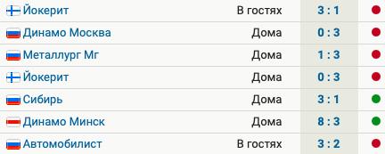 «Салават» проиграл 5 матчей из 7 последних