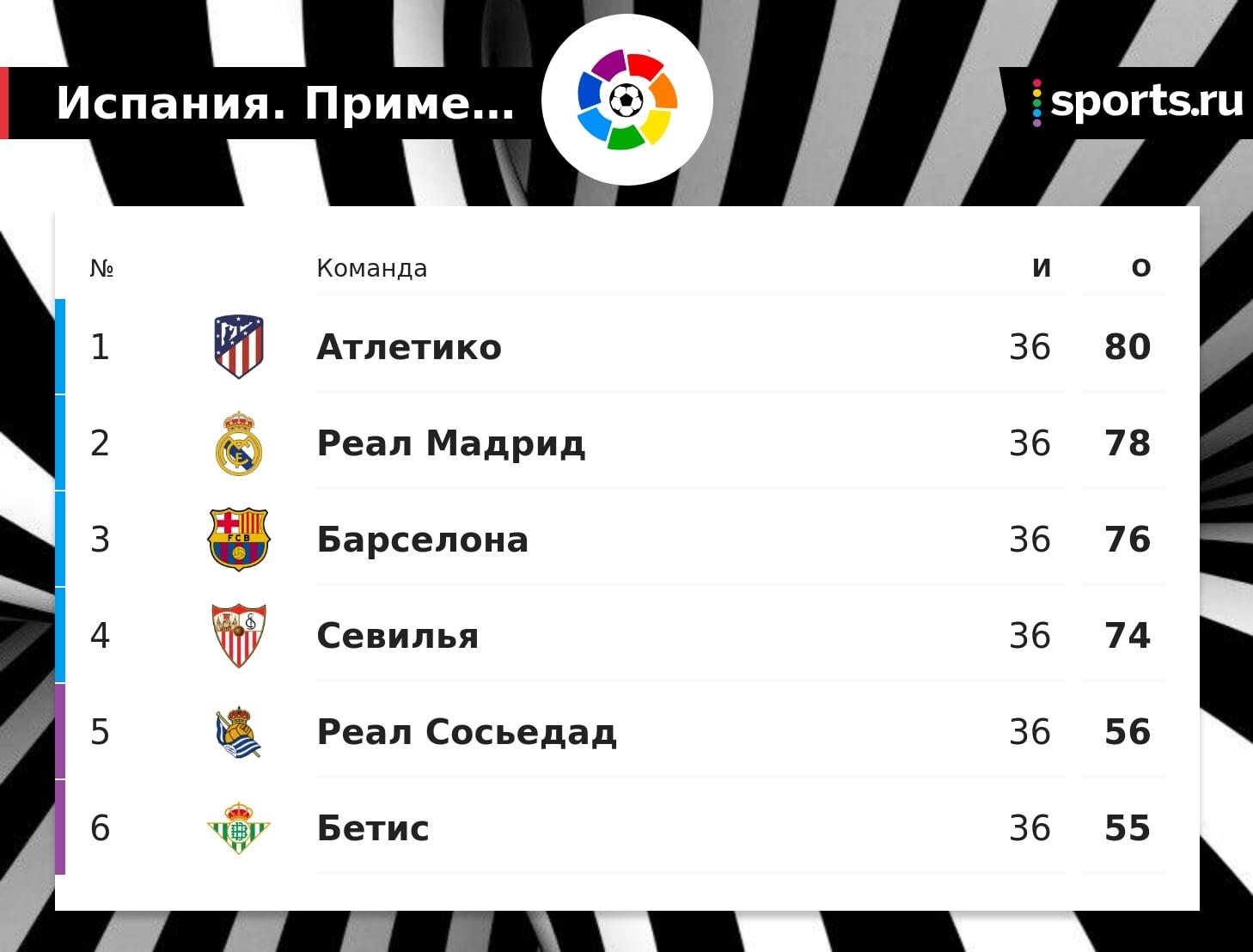 Только две победы в двух турах гарантируют «Атлетико» чемпионство в Ла Лиге