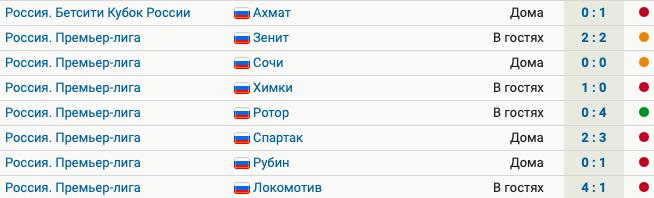 У «Ростова» 5 поражений, 2 ничьих и 1 победа в 8 последних матчах
