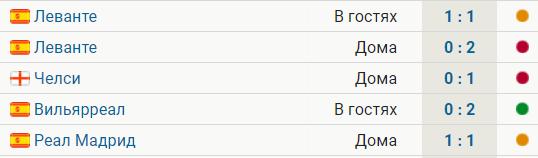 У «Атлетико» 1 победа за последние 5 матчей