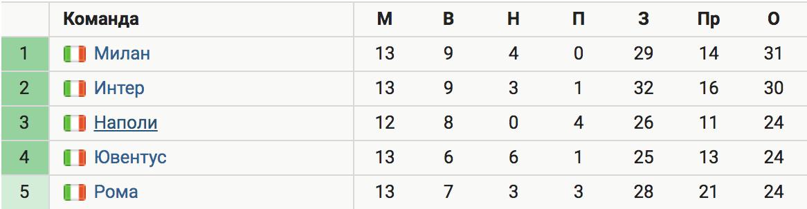 «Ювентус» крупно проиграл «Фиорентине» (0:3), играя с 18-й минуты в меньшинстве. Отставание от «Милана» – 7 очков