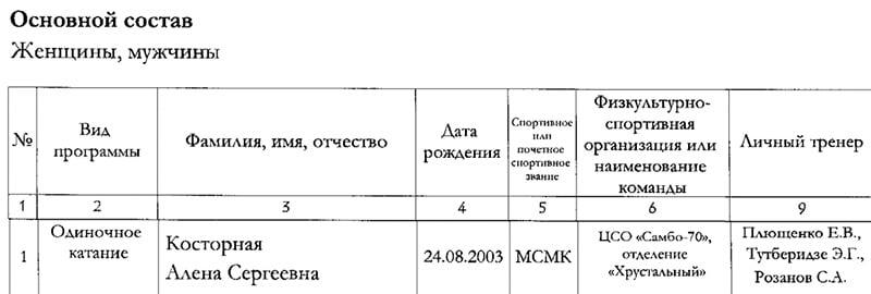 Минспорт утвердил Плющенко и Тутберидзе тренерами Косторной. Летом она перешла от Этери к Евгению