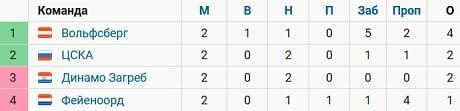 ЦСКА идет 2-м в группе Лиги Европы после ничьей с загребским «Динамо» (0:0) во 2-м туре