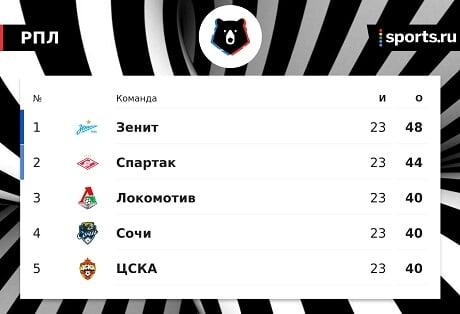 Андрей Тихонов: «Спартак» – единственный конкурент «Зениту» по игре»