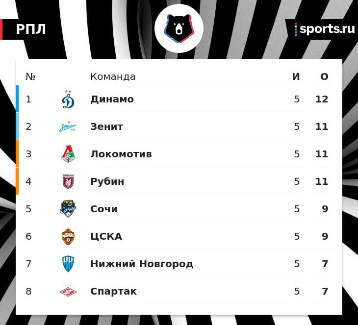 «Динамо» лидирует в РПЛ после 5 туров. У «Зенита», «Локо» и «Рубина» на 1 очко меньше, «Спартак» – 8-й
