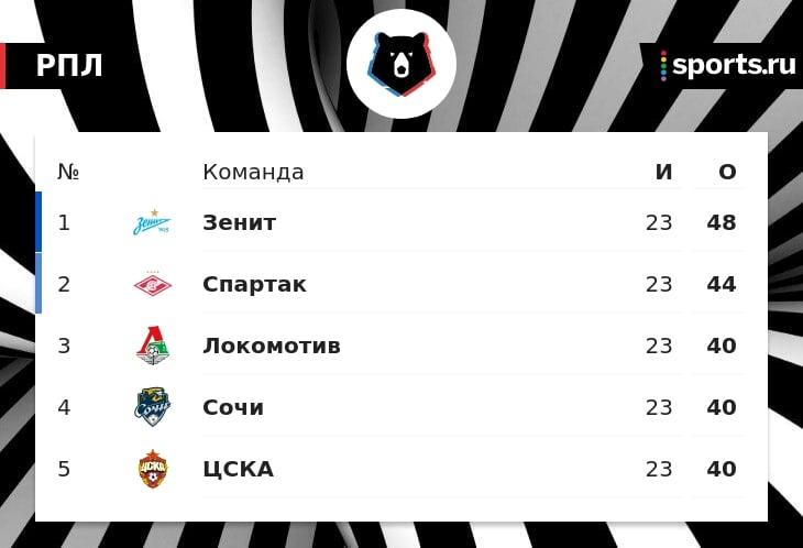 «Локо» идет 3-м в РПЛ, «Сочи» – 4-м, ЦСКА – 5-м. У команд по 40 очков после 23 туров