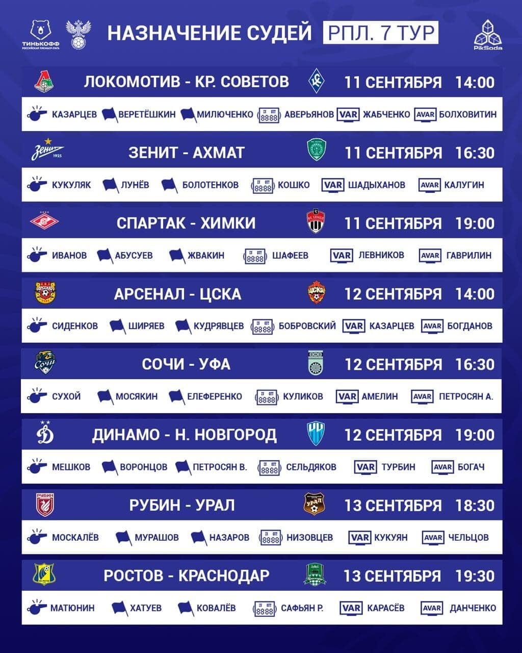 Иванов обслужит матч «Спартака» и «Химок», Матюнин – игру «Ростова» и «Краснодара» и другие назначения судей на 7-й тур РПЛ