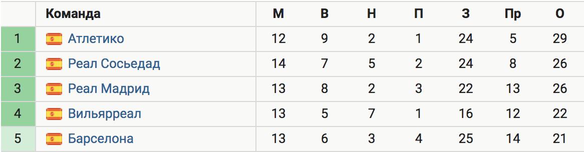 «Барселона» сыграла вничью с «Валенсией» (2:2) и отстает от «Атлетико» на 8 очков, проведя на матч больше