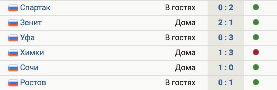«Рубин» обыграл «Ростов» в гостях (1:0). У казанцев 5 побед в 6 последних матчах