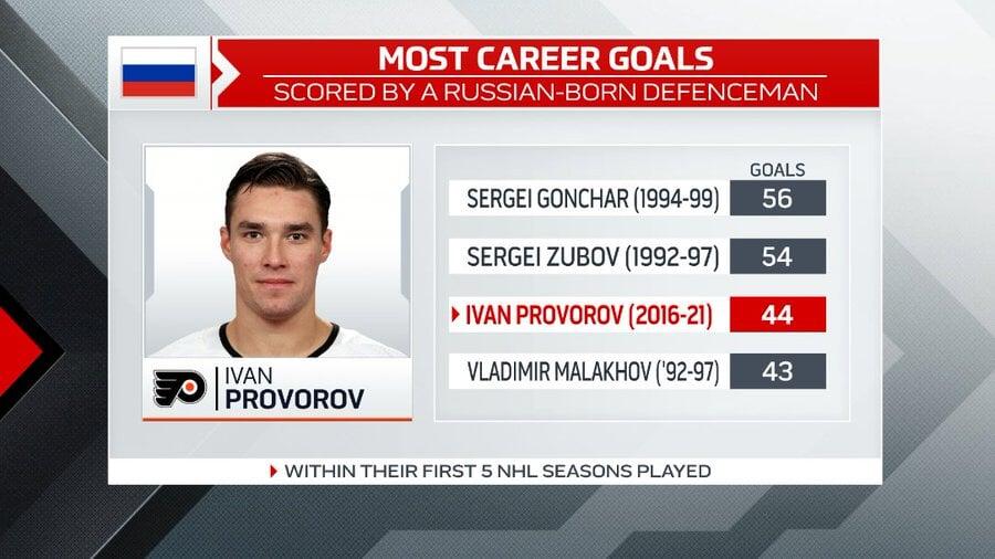 Проворов вышел на 3-е место среди российских защитников по голам за первые 5 сезонов в НХЛ