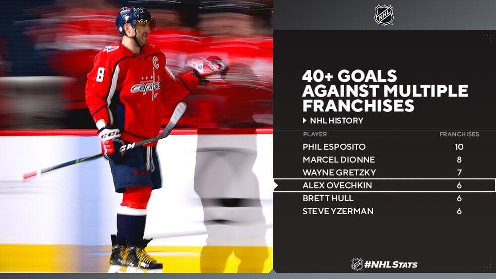 Овечкин – 6-й игрок в истории НХЛ, забивший по 40+ голов в матчах против 6+ команд