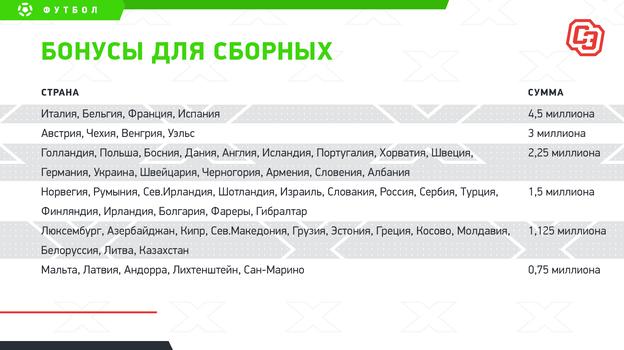 Сборная Казахстана за участие в Лиге наций заработала 1,125 млн евро
