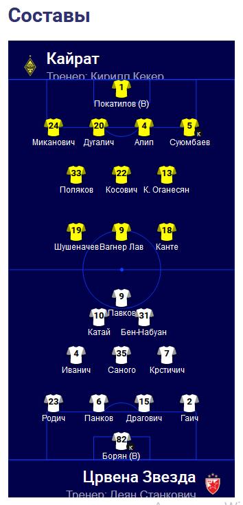 Названы стартовые составы «Кайрата» и «Црвены Звезды» на предстоящий матч 2-го раунда ЛЧ