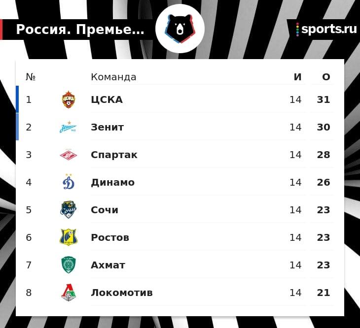 ЦСКА лидирует в РПЛ, «Зенит» отстает на одно очко, «Спартак» – на 3. «Локомотив» восьмой