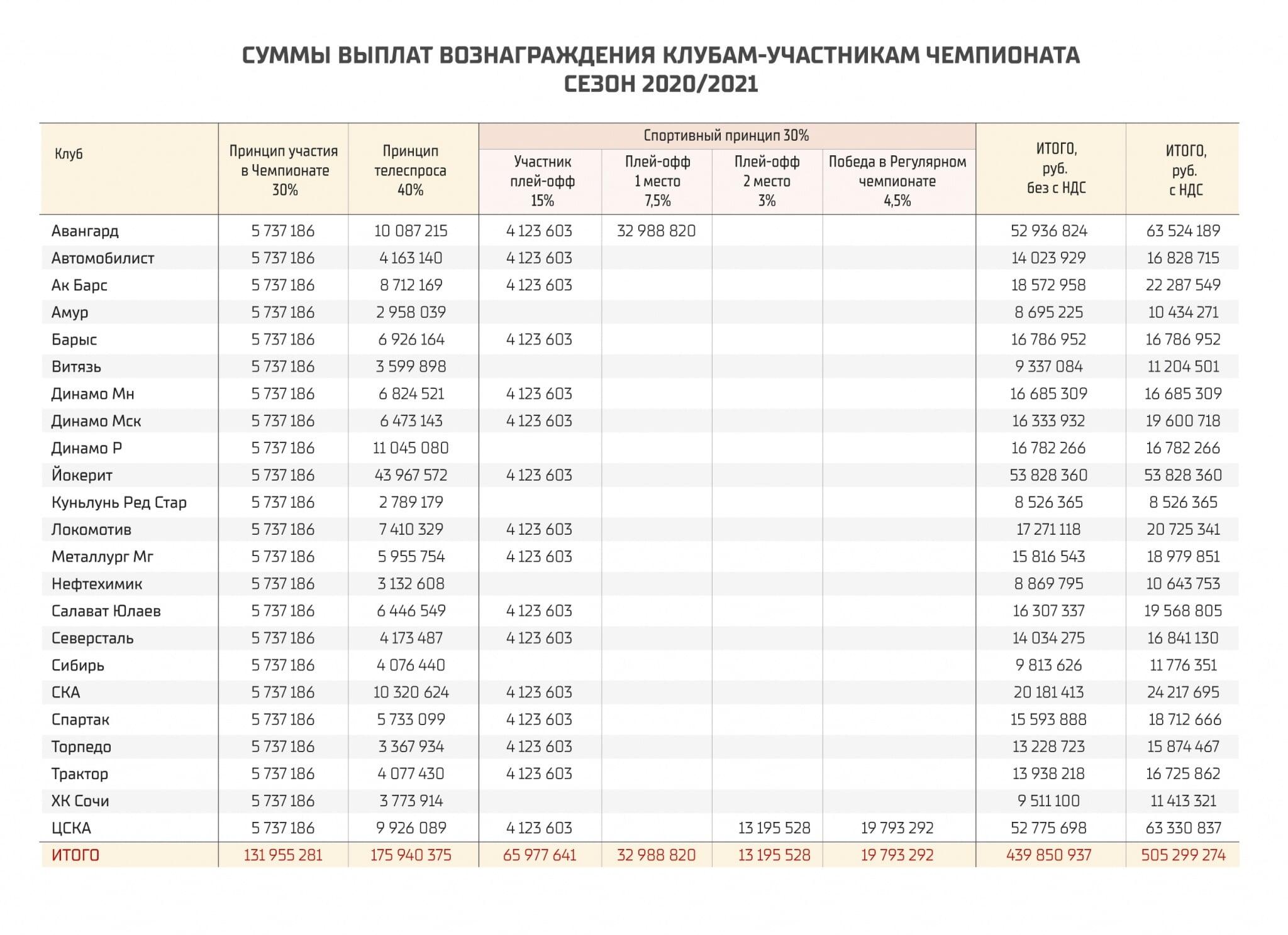 КХЛ выплатит клубам 505,3 млн рублей за прошлый сезон. «Йокерит» получит больше всех, «Авангард» и ЦСКА – в топ-3