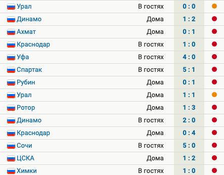 «Тамбов» 14 матчей не побеждает в РПЛ: 12 поражений, 2 ничьих, общий счет – 5:32