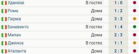 «Аталанта» Миранчука выиграла 8 из 9 последних матчей Серии А. У «Фиорентины» Кокорина – 1 победа в 7 играх