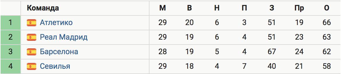 «Реал» сократил отставание от «Атлетико» до 3 очков. «Барса» отстает на 4 очка при игре в запасе