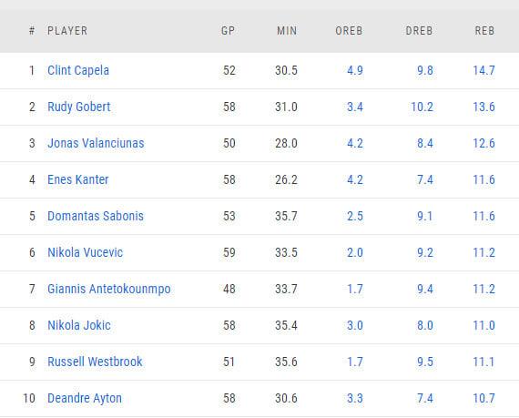 Энес Кантер: «9 из 10 лидеров НБА по подборам – иностранцы. Баскетбол за океаном хорошеет с каждым днем»