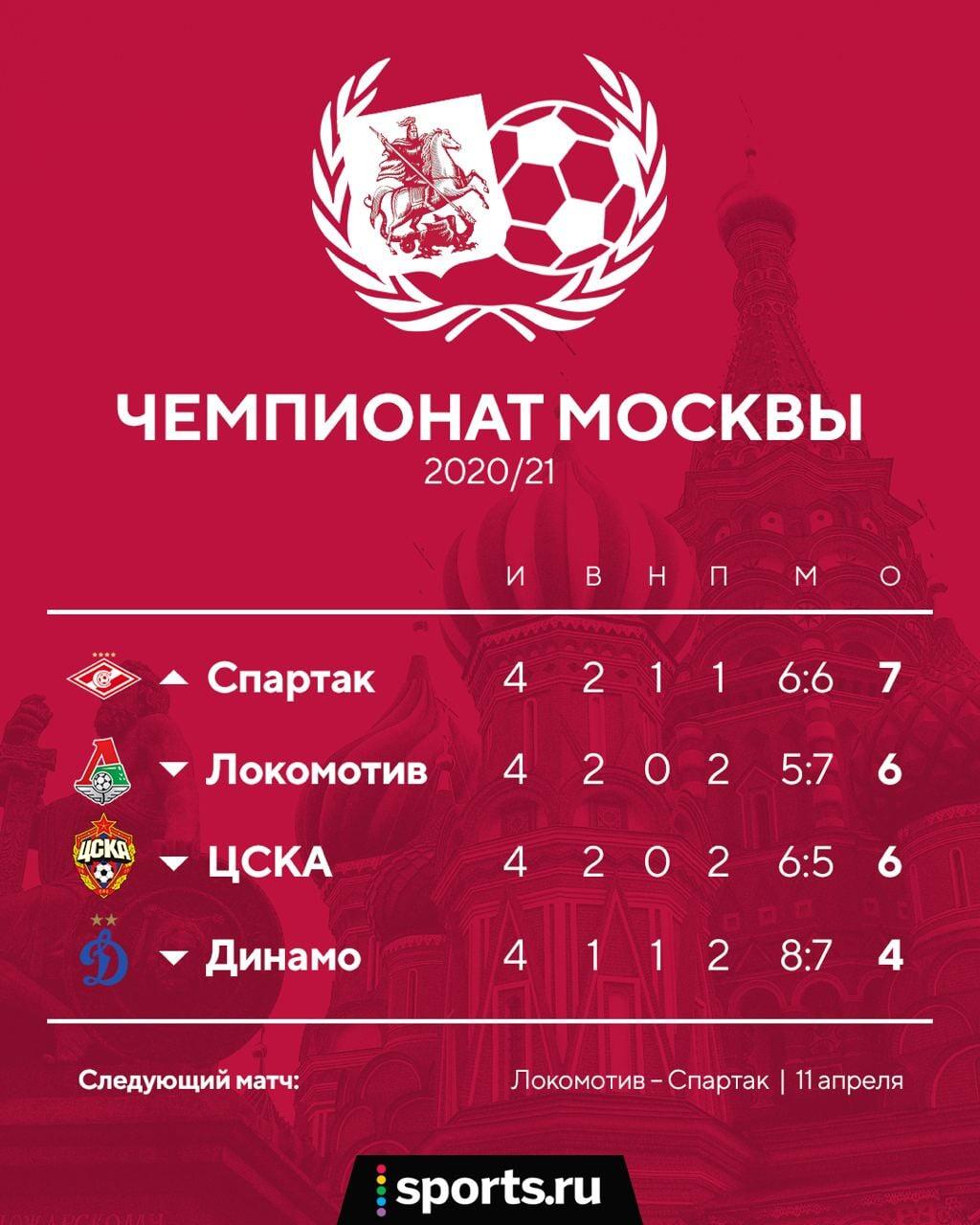 У «Спартака» 7 очков в 4 играх с московскими клубами в этом сезоне. У ЦСКА и «Локо» по 6, у «Динамо» 4