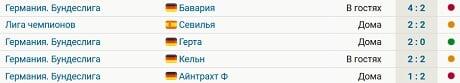 «Боруссия» Дортмунд на 7 очков отстает от зоны ЛЧ. У команды 1 победа в 5 последних играх