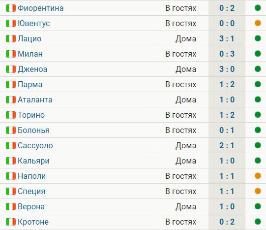 «Интер» продлил серию без поражений до 15 матчей, обыграв «Кротоне» (2:0)
