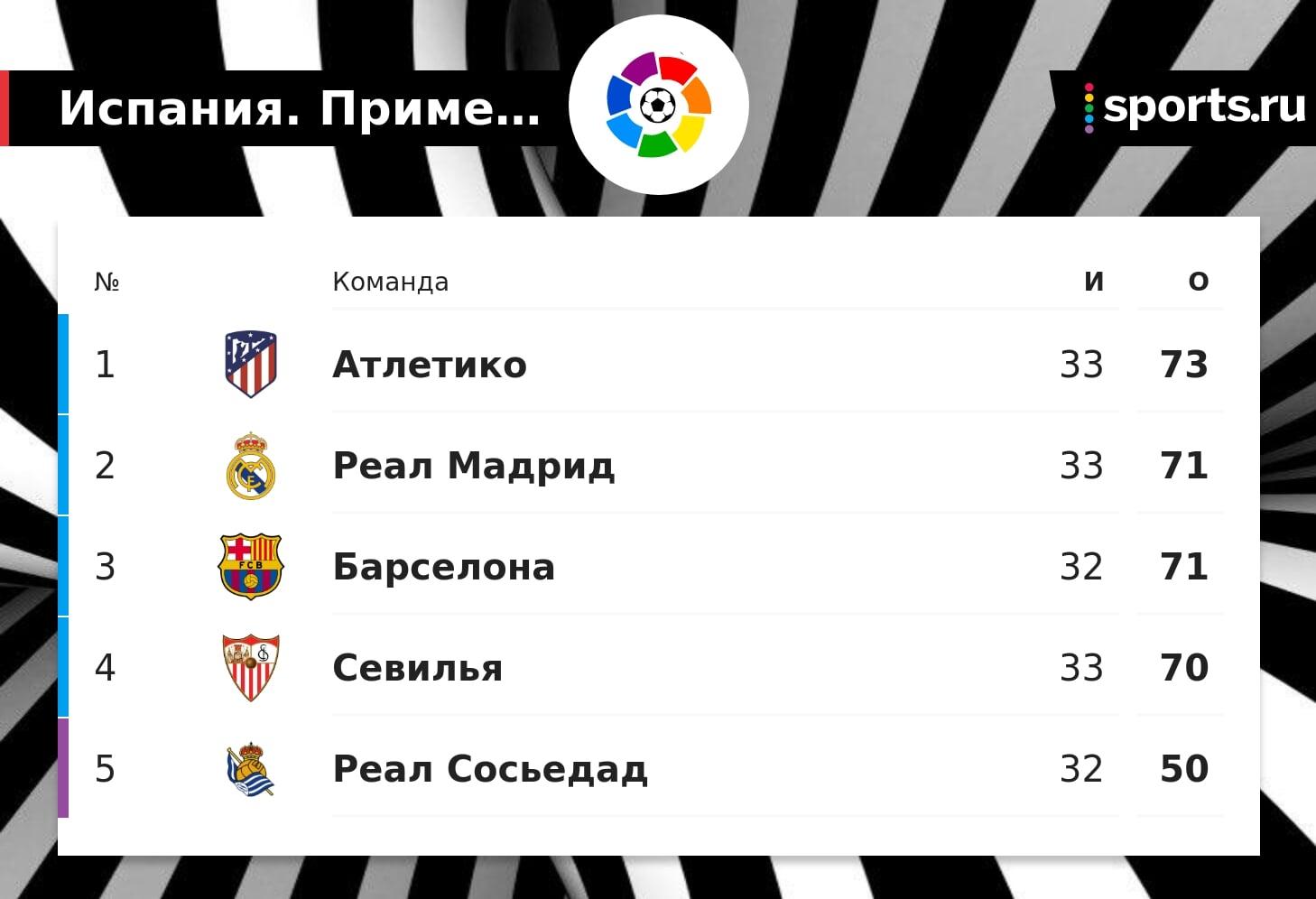 «Барса» отстает от «Атлетико» на 2 очка, имея матч в запасе. В Ла Лиге осталось 5 туров до конца сезона