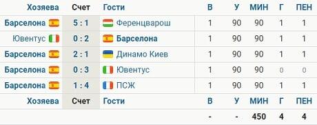 Месси забил с пенальти все 4 своих гола в этом сезоне ЛЧ