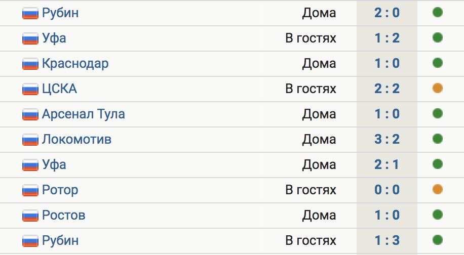 «Химки» победили «Рубин» в гостях (3:1) и не проигрывают в РПЛ 10 матчей подряд – 8 побед и 2 ничьих